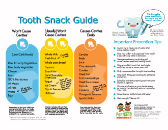A chart showing practical tooth damage prevention.